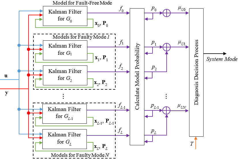 Multiple Model Filtering System Structure