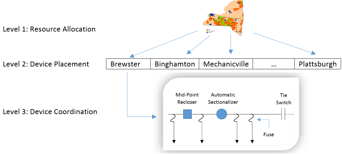 Hierarchical optimization of recloser and sectionalizer placement